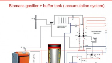 Buffer tanks for wood and biomass gasifier boilers.